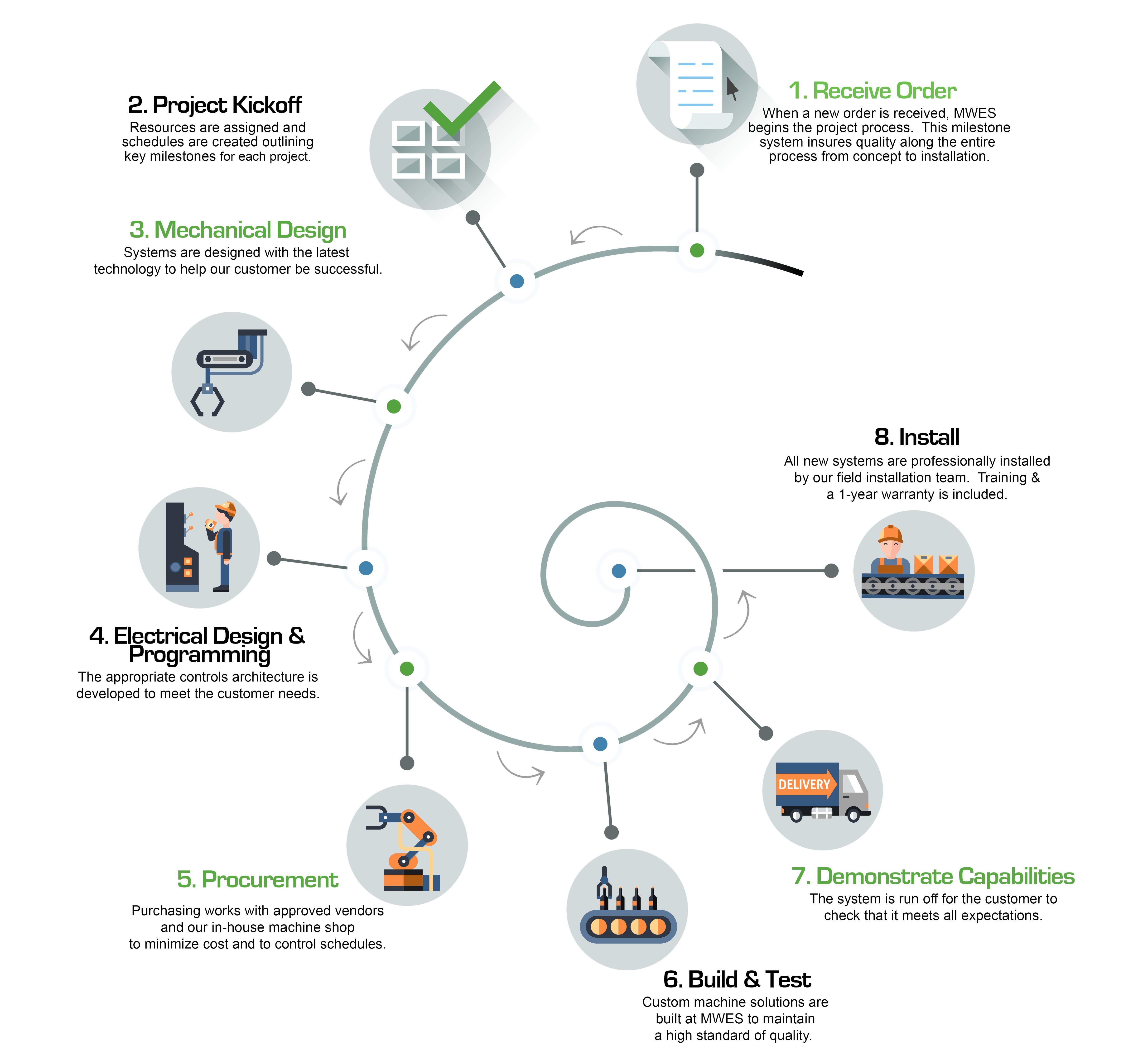 Process Development Chart